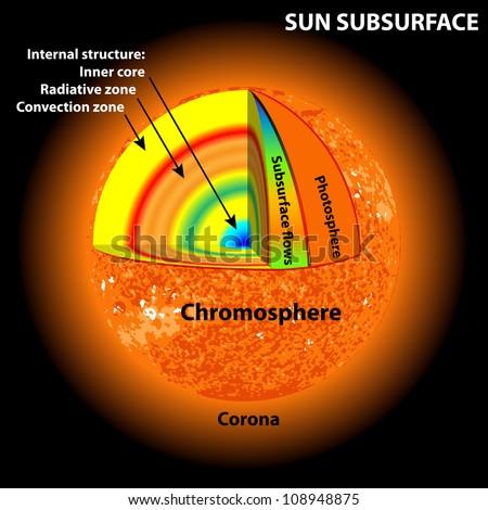 sun subsurface