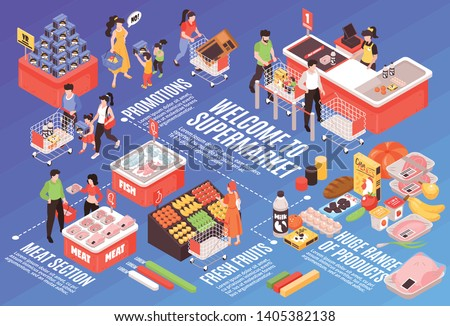 Supermarket isometric infographic design with products variety advertising promotion section meat refrigerator vegetables shelves checkout vector illustration