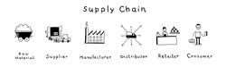 Supply chain diagram. Hand drawn vector illustration raw material, supplier, manufacturer, distributor retailer, consumer.