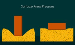 Surface area pressure building. Foundation for earthquake. Horizontal and vertical construction. architectural. Different solid pressure. Physics examples  study. vector