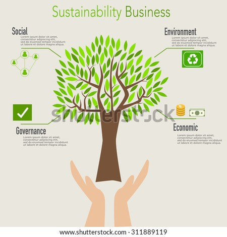 environmentally sustainable business