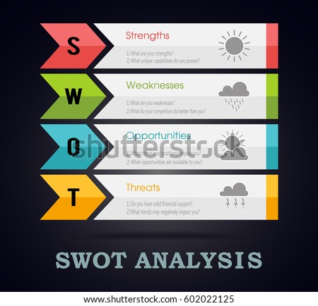 SWOT analysis arrow template with main questions based on weather elements