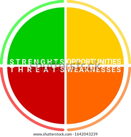SWOT-Analysis circle divided in four. Strengths, weaknesses, opportunities and threats. Colored in green, yellow, red and orange.
