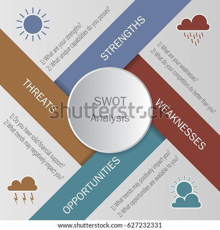 SWOT analysis circle template with main questions based on weather elements