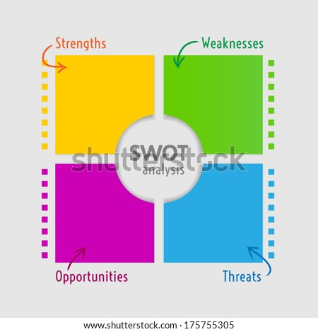 SWOT analysis diagram - square version
