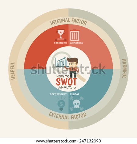 SWOT Analysis infographics template with businessman character present information for business growth