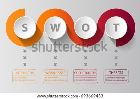 SWOT Analysis spiral design with main questions - project management template