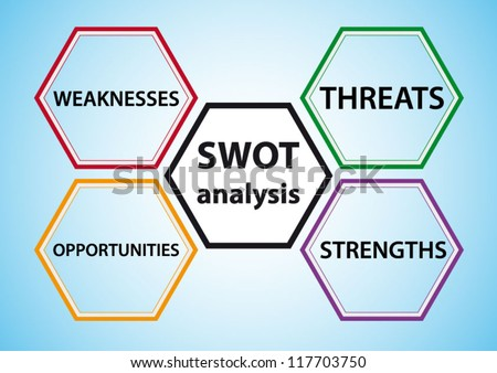 SWOT analysis, strength, weakness, opportunities, and threats words concept