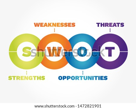 SWOT Analysis (strengths, weaknesses, threats and opportunities), business concept