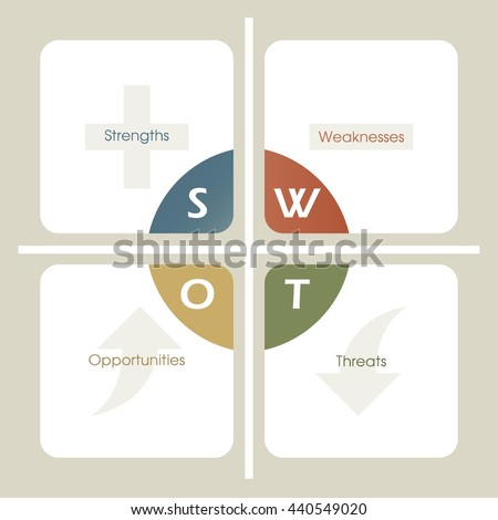 SWOT Analysis table template