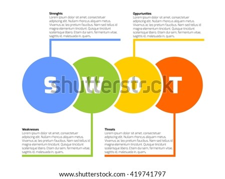 SWOT Business Infographic Diagram, or SWOT matrix, used to evaluate the strengths, weaknesses, opportunities and threats involved in a project. Vector circles with text on white background.