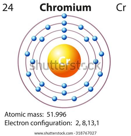 symbol and electron diagram for chromium illustration #318767027