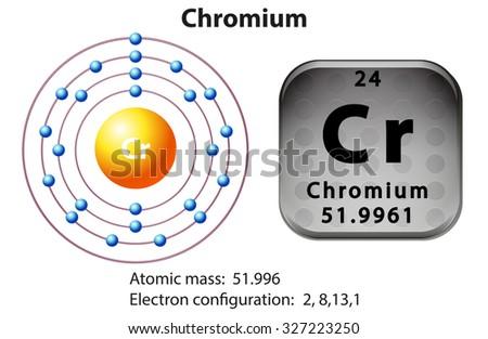 symbol and electron diagram for chromium illustration #327223250