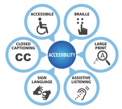 Symbols of Accessibility with Caption