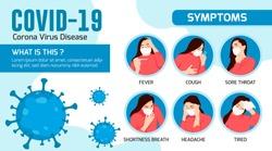 Symptoms of Corona Virus Disease, COVID-19, NOvel Corona, Wuhan Corona Virus 2019