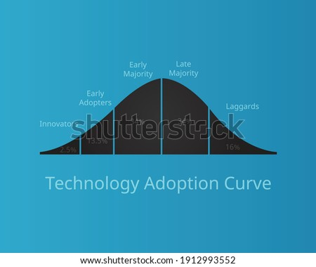 technology adoption curve or technology adoption life cycle vector Foto stock ©
