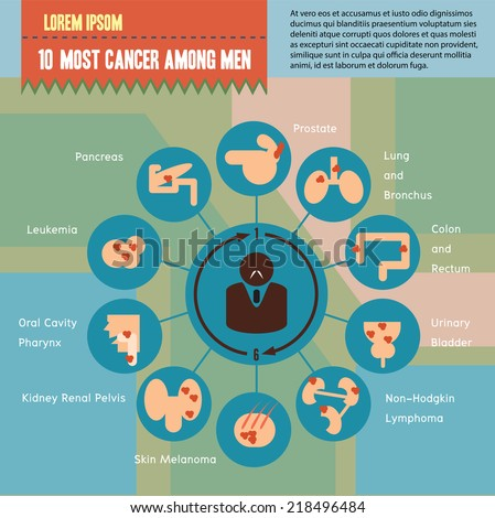 Ten most cancer among men medical infographics