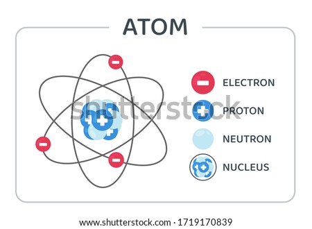 The atomic structure vector consists of protons, neutrons and electrons orbiting the nucleus. Сток-фото ©