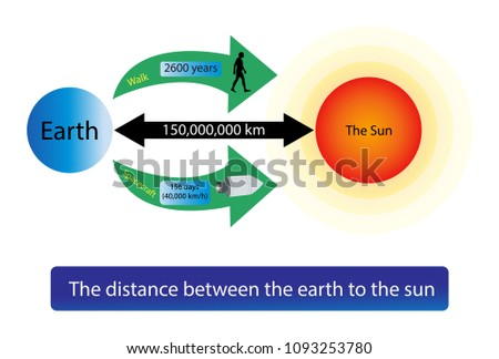 The distance between the earth to the sun