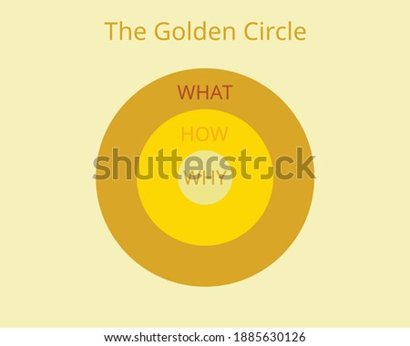 the golden circle model which