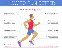 The good technique and right pose of running. Side view flat illustration. Young man is running with correct run posture. Sport, jogging, fitness vector infographic with callouts. Isolated on white.