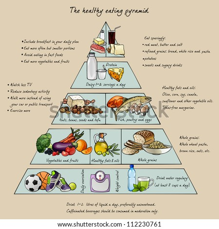 The healthy eating pyramid Colorful vector illustration with text Easy to edit