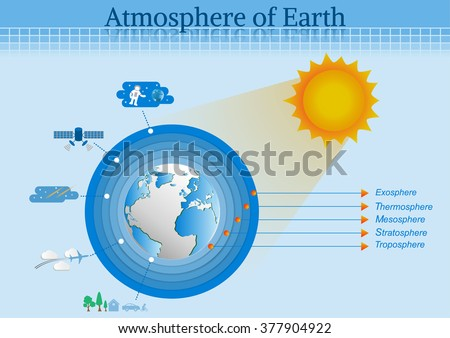 the main layers atmosphere of