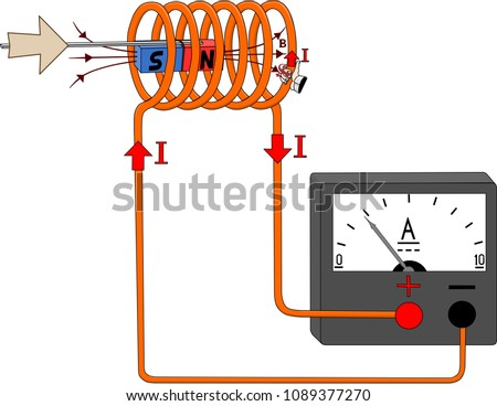 The occurrence of an electric current when the magnet moves inside the coil Stok fotoğraf ©