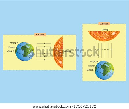 the position of the earth in relation to the sun's rays inclined plane science lesson Stok fotoğraf ©