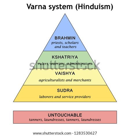 The scheme of the historical division of society into Varna (Hinduism). The pyramid of the caste system.
