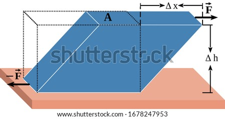 The shear modulus is a measure of the elastic response of an object to shear stresses. This is the best illustration (vector) of a object deformed due to application of a  shear stress.