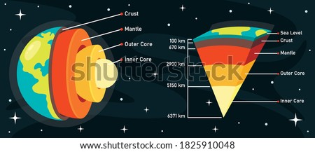 The Structure Of Planet Earth Stock photo ©
