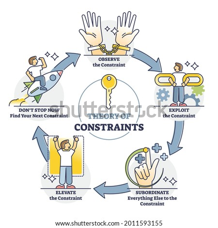 Theory of constraints or TOC as effective management paradigm outline diagram. Lean manufacturing method with labeled observe, exploit, subordinate, elevate steps description vector illustration. Foto stock ©