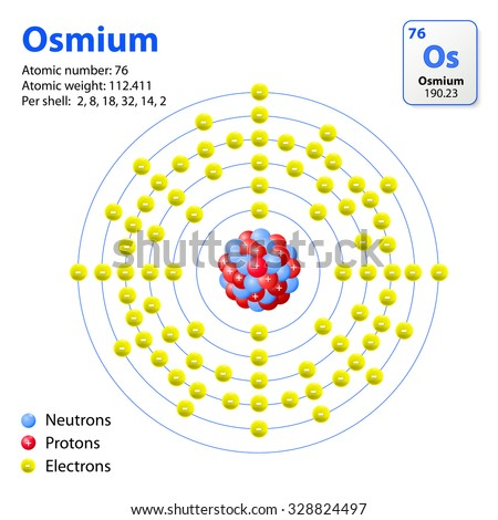 Royalty free diagram representation of the element 328554326 this diagram shows the electron shell configuration for the osmium atom ostium transition metal ccuart Choice Image