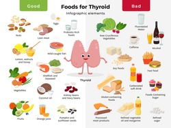 Thyroid cartoon character and foods for thyroid health, good and bad meals icon set in flat design isolated on white background. Thyroid nutrition infographic elements.