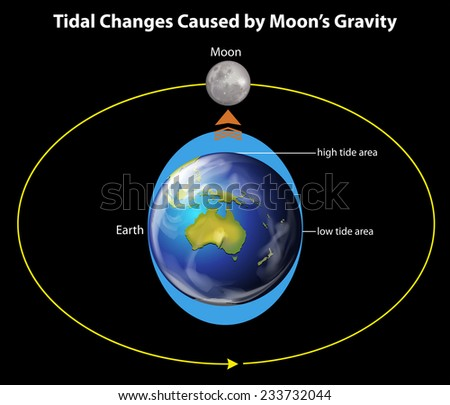 tidal changes caused by the