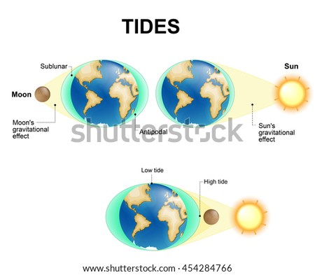 Tides depend where the sun and moon are relative to the Earth. Gravity and inertia creating tidal bulges on opposite sides of the planet.