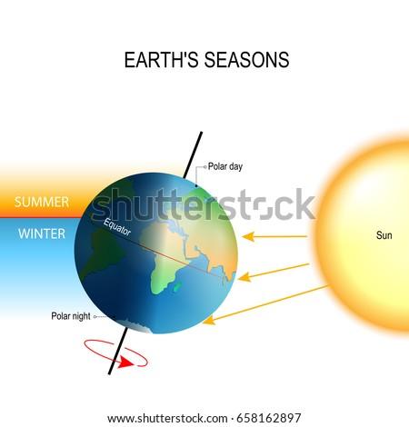 tilt of the earth's axis the