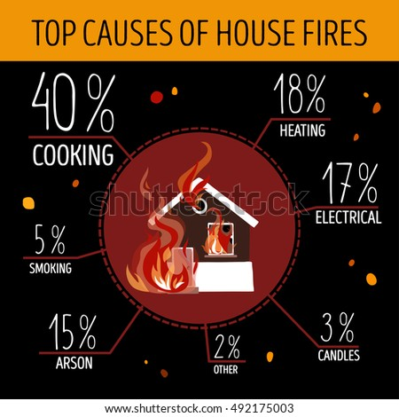 top causes of house fires