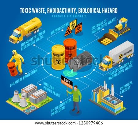 Toxic radioactive nuclear biological waste hazard isometric flowchart with  safe disposal transportation environmental activists warning vector illustration