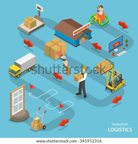 Transport logistics isometric flat vector low poly concept. Shows the way from ordering goods to delivery to the door.