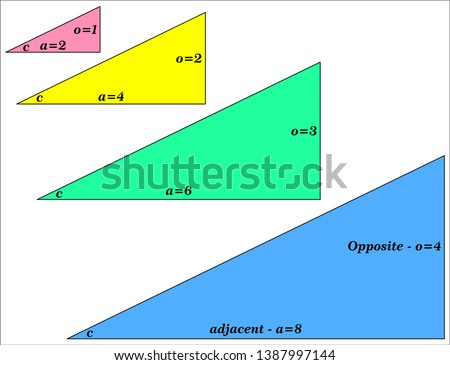 Trigonometry - similar triangles - tan(c) does not depend on size of triangle