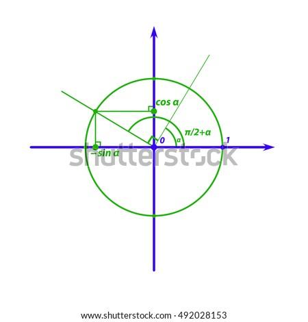 Trigonometry: sine and cosine of angle plus half of the PI