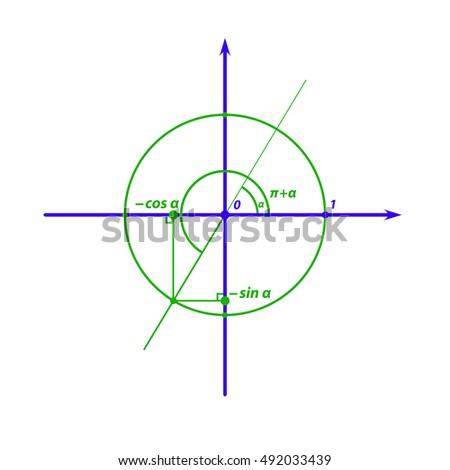 Trigonometry: sine and cosine of the angle plus PI