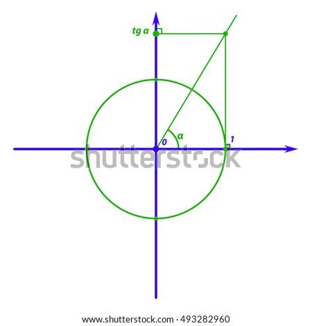 Trigonometry: tangent definition