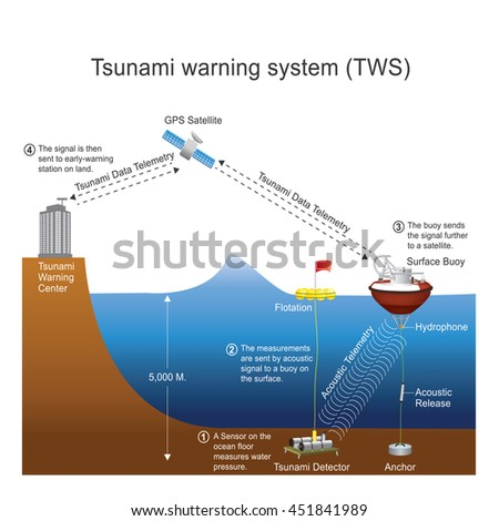 tsunami  is a series of waves