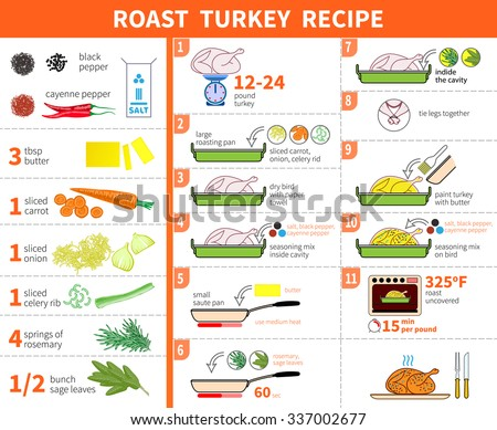 turkey cooking infographics