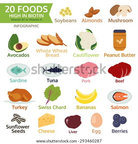 Twenty Foods High In Biotin Vitamin B Or Vitamin H