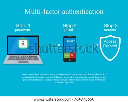 Two steps authentication concept. Verification by smartphone. Multi-factor authentication design.