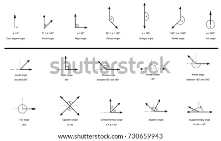 Types of Angles. set of measures and names of angles isolated on white background vector